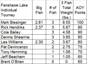 Fanshawe Lake 2015 Results