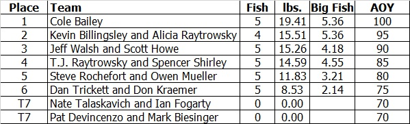 2016-lake-st-clair-results